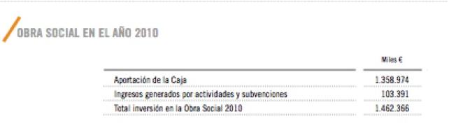 obra social 2010