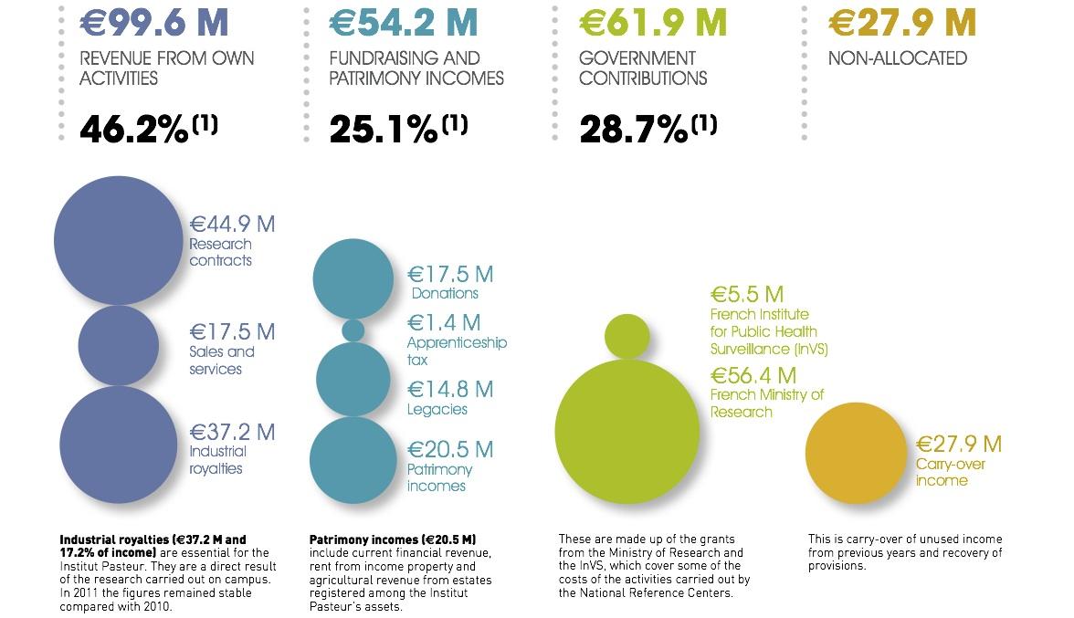 Presupuesto Pasteur