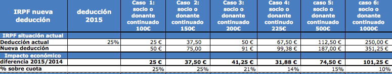Comparativa Deducciones 2014-2015