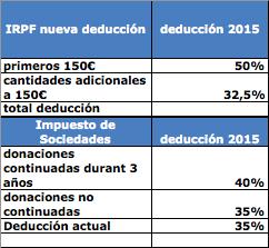 Deducciones fiscales 2015