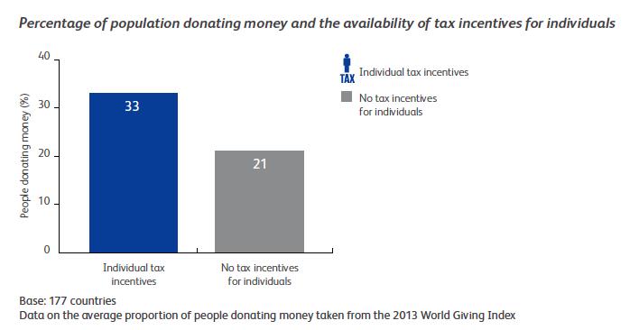 El impacto de las deducciones en los donantes