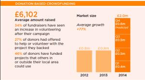 tendencia del crowdfunding n 2015